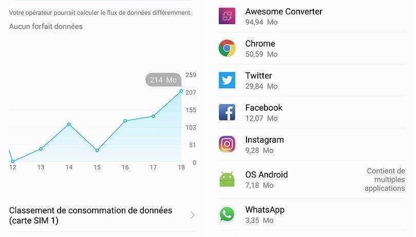 Graphique consommation de données sur Android