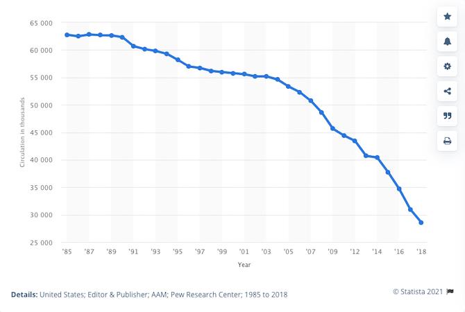 Nombres de journaux vendu par jour (en milliers)